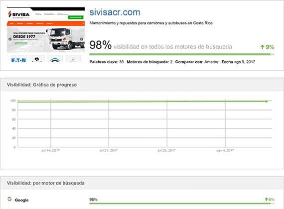 Reporte SEO de SIVISACR de un 98% de visibilidad logrado.