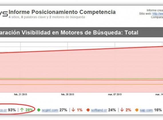 Visibilidad motores de búsqueda (después)