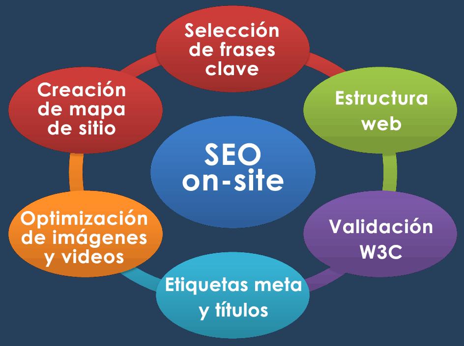 optimizacion-on-site